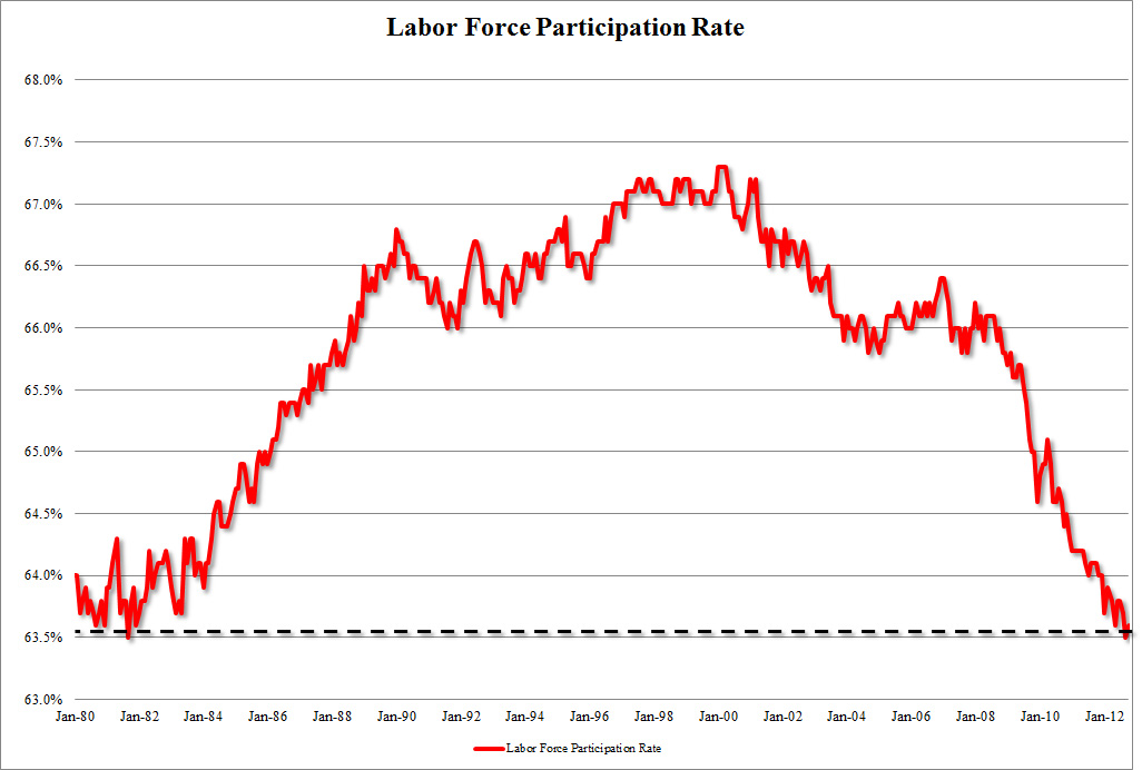 Unemployment Rate At 7 8 Means Getting Ready For Four More Years