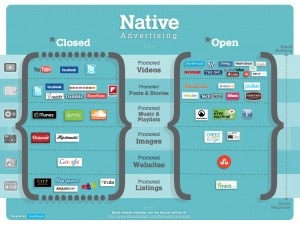 Native Advertising should mean more New Business