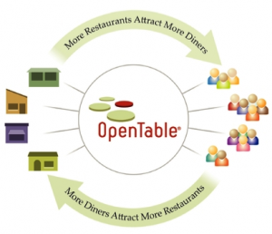OpenTable bought – Now has cash for ads