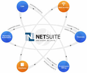 NetSuite Taps Former Microsoft Marketing Exec As New CMO